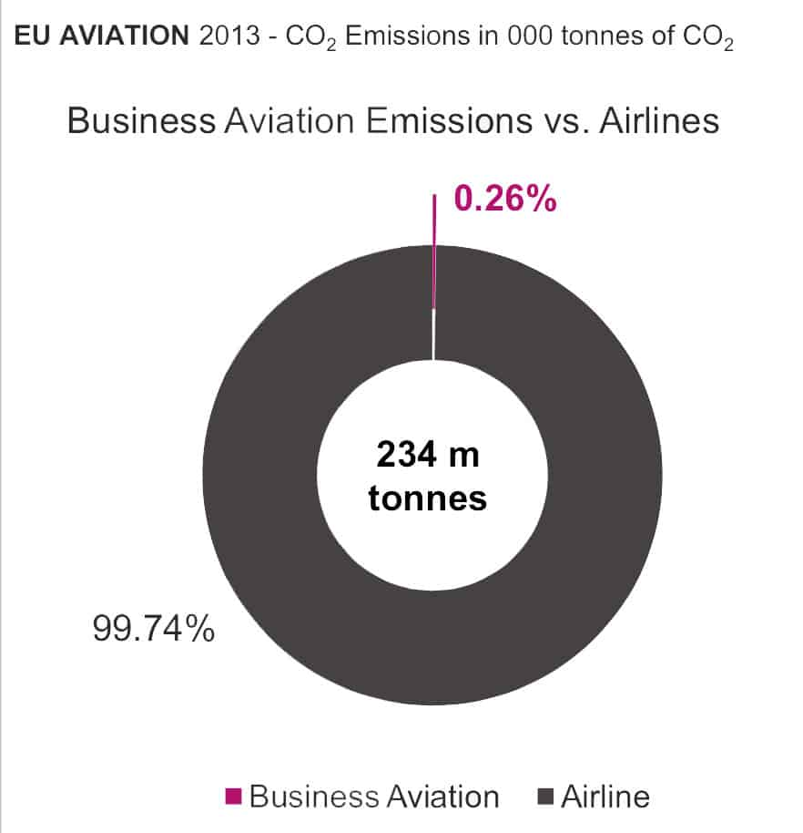 Emissions - Business Aviaton vs Airlines