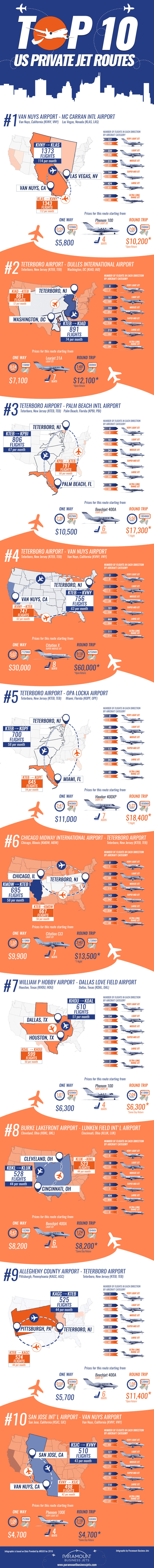 Top 10 US Private Jet Routes in 2016